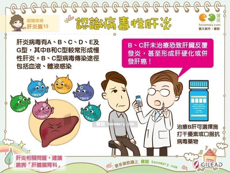 肝癌為十大癌症死因第二位-認識病毒性肝炎