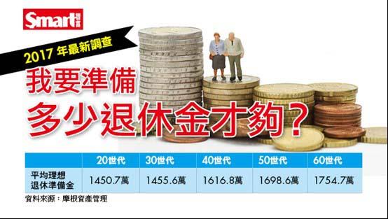 「退休金」的圖片搜尋結果